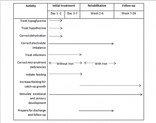 Timeline for the management of a child with severe malnutrition such as Kwashiorkor