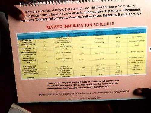 Immunization Schedule Chart in Nigeria