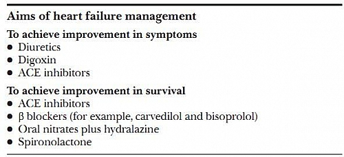 Aims of Treatment in Heart Failure