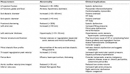 Echocardiographic findings in Heart Failure
