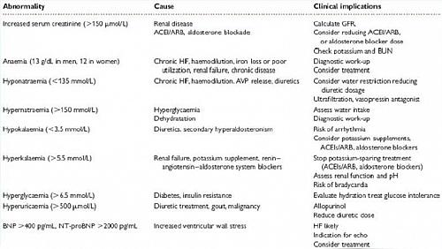 Laboratory Investigations in Congestive Heart Failure