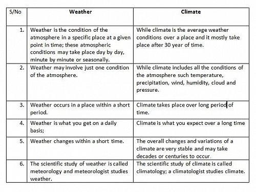 Differences between weather and climate in a tabular form