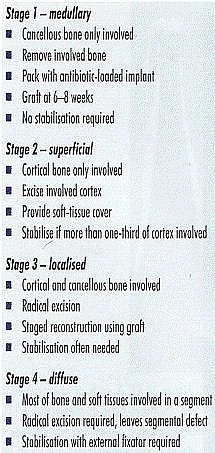 Cierny-Mader staging system of Chronic Osteomyelitis