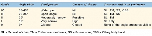 Shaffers system of grading the angle width of Glaucoma
