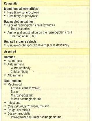 Causes of Hemolytic Jaundice
