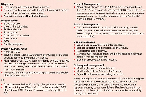 Diabetic Ketoacidosis Management Guidelines and Diagnostic Tests