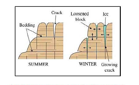 Picture showing widening of cracks as a result of frost wedging- a typical example of physical weathering