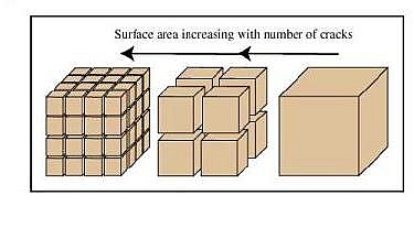 The efficiency of chemical weathering increases as the surface area increases because of physical weathering
