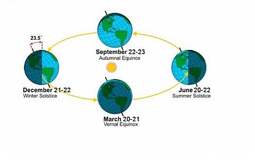 The rotation of the Earth brings about the change in seasons