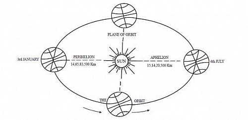 Perihelion Aphelion position