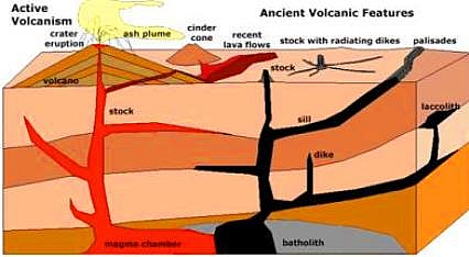 Mountain: Definition,Formation, Types, Examples and ... |Volcanic Mountains Formation