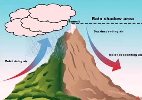 Orographic rainfall