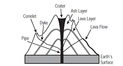 Picture showing a composite volcano