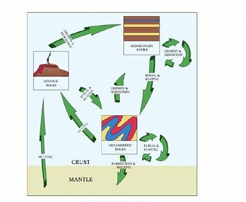Photo of Rock Cycle: Steps and Diagram