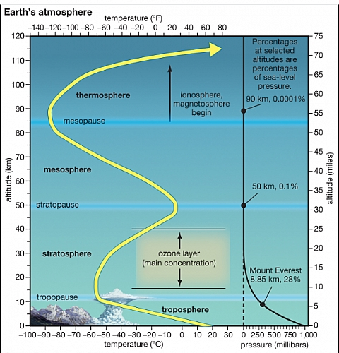 Photo of Atmospheric Temperature, Value, Average and Factors